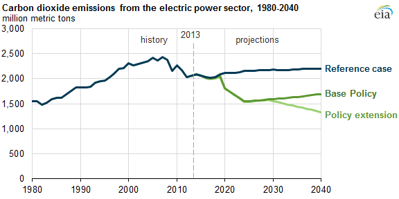 graph of carbon dioxide emission from the electric power sector, as explained in the article text