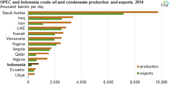 graph of OPEC and Indonesia crude oil and condensate production and exports, as explained in the article text