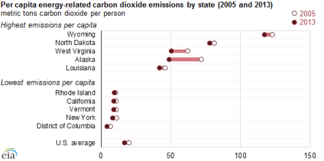 graph of per-capita energy-related carbon dioxide emissions by state, as explained in the article text