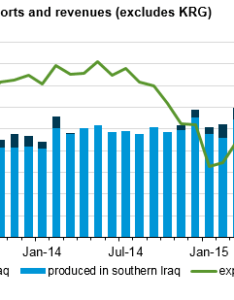 Graph of iraq monthly crude oil exports and revenues as explained in the article text also is second leading contributor to global liquids supply growth rh eia