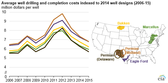 Report: Trends in U.S. Oil and Natural Gas Upstream Costs / EIA-IHS Joint Publication / Multiple Sources / 01 Mar 2016