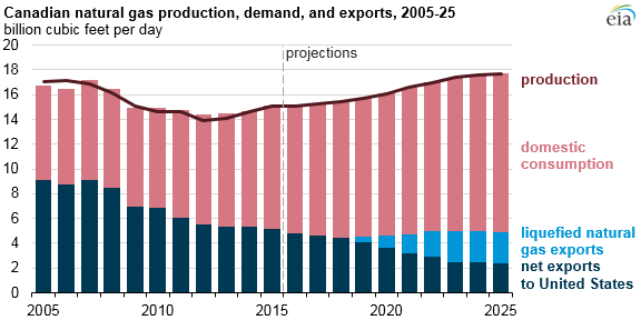 graph of Canadian natural gas production, demand, and exports, as explained in the article text