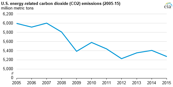 U.S. energy-related carbon dioxide emissions in 2015 are