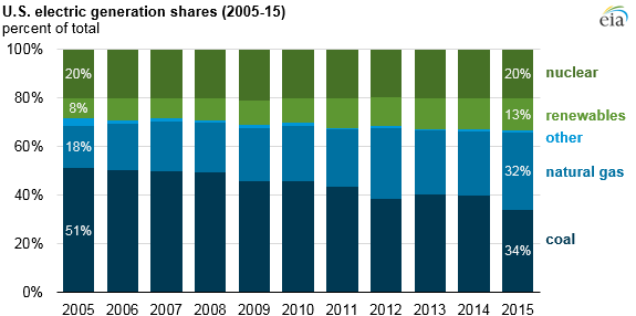 graph of the generation mix for the U.S. electric power sector by fuel, as explained in the article text