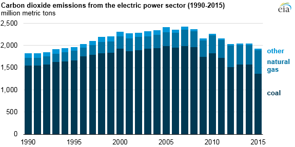 graph of carbon dioxide emissions from the U.S. electric power sector by fuel, as explained in the article text
