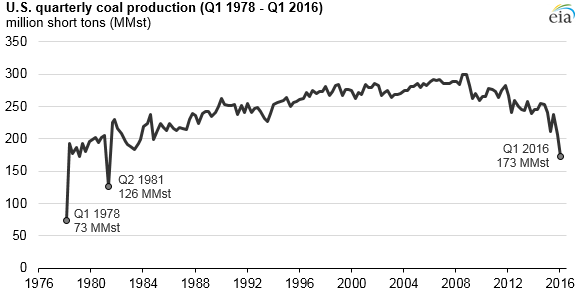 Quarterly coal production lowest since the early 1980s