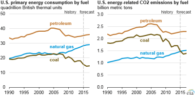 Energy-related CO2 emissions from natural gas surpass coal ...