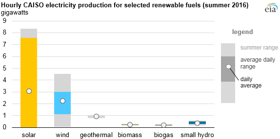 graph of hourly CAISO electricity production for selected renewable fuels, as explained in the article text