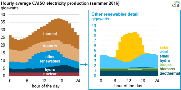 graph of hourly average CAISO electricity production, as explained in the article text