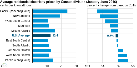 US residential electricity prices decline for the first time in many years  Today in Energy