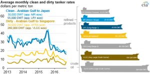 Low tanker rates are enabling more longdistance crude oil and petroleum product trade  Today