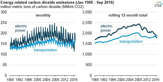 gráfico de las emisiones de dióxido de carbono sector de la energía, como se explica en el texto del artículo
