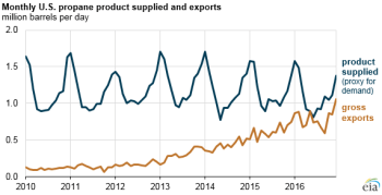 graph of monthly U.S. petroleum product supplied and exports, as explained in the article text