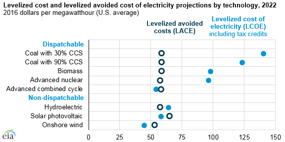 Us Nuclear Electricity Production Cost