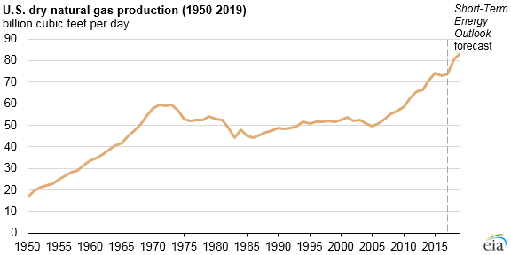EIA expects total U.S. fossil fuel production to reach