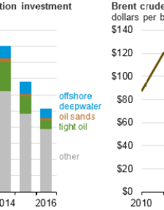 Global upstream oil production investment and brent crude price as explained in the article also tight sands deepwater drives long term rh eia