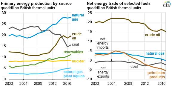 primary energy production by source and net energy trade of selected fuels, as explained in the article text