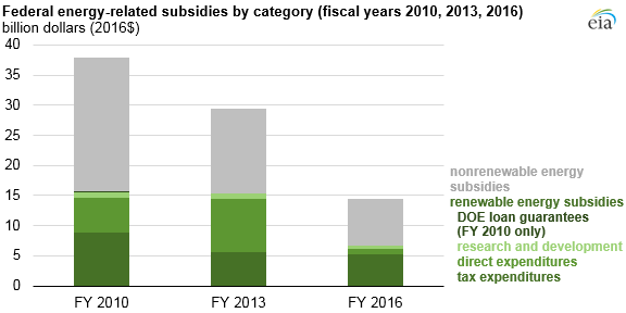 federal energy-related subsidies by category, as explained in the article text