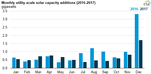 monthly utility-scale solar capacity additions, as explained in the article text