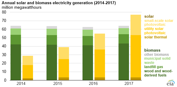 annual solar and biomass electricity generation, as explained in the article text