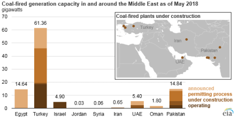 coal-fired generation capacity in and around the Middle East as of May 2018, as explained in the article text