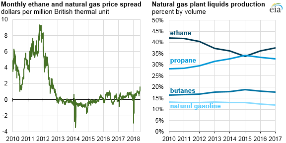 monthly ethane and natural gas price spread, as explained in the article text