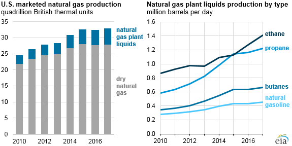 U.S. marketed natural gas production, as explained in the article text