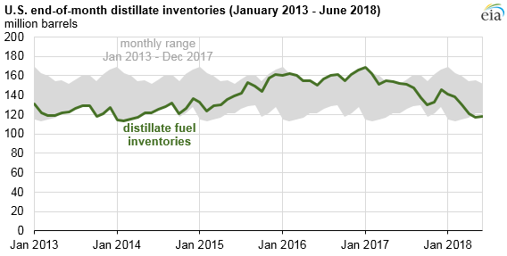 U.S. distillate fuel inventories are low for this time of