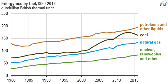 energy use by fuel