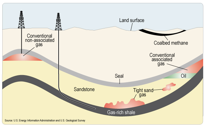 fossil fuel power station diagram bowling lane dimensions the geology of natural gas resources - today in energy u.s. information administration ...