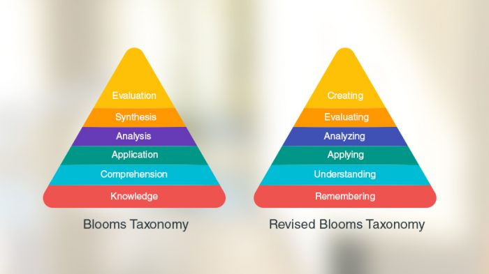 Blooms taxonomy and revised blooms taxonomy