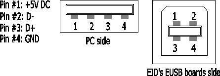 E USB 6 I/O 6 LED interface board