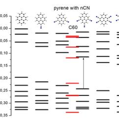 Cn Molecular Orbital Diagram How To Wire A Ballast Resistor Tpci - Physics And Computational Chemistry Programme