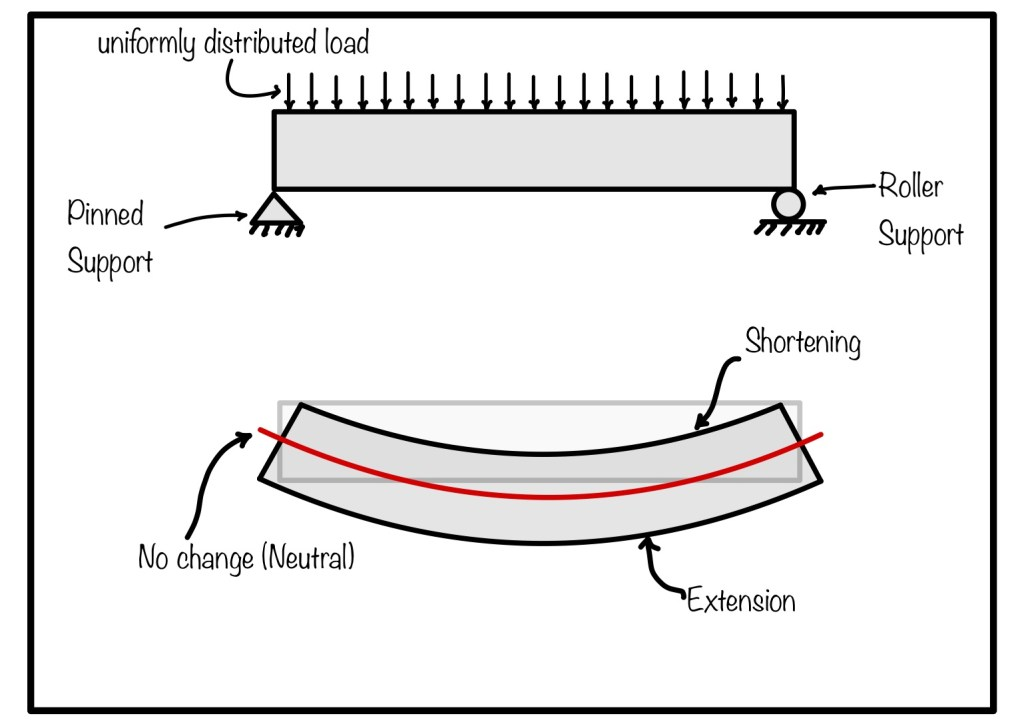 Simply supported beam subjected to transverse loading. When load is applied beam bends and hence different stresses generates.