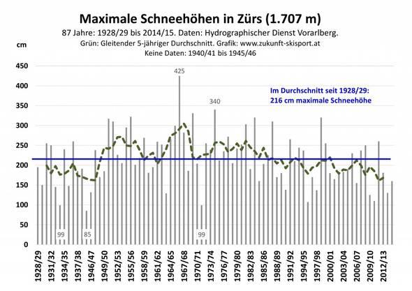 Abb. 4: Der Verlauf der jährlichen maximalen Schneehöhen in Zürs am Arlberg von 1928/29 bis 2014/15. Daten: Hydrographischer Dienst des Landes Vorarlberg. Grafik: www.zukunft-skisport.at.