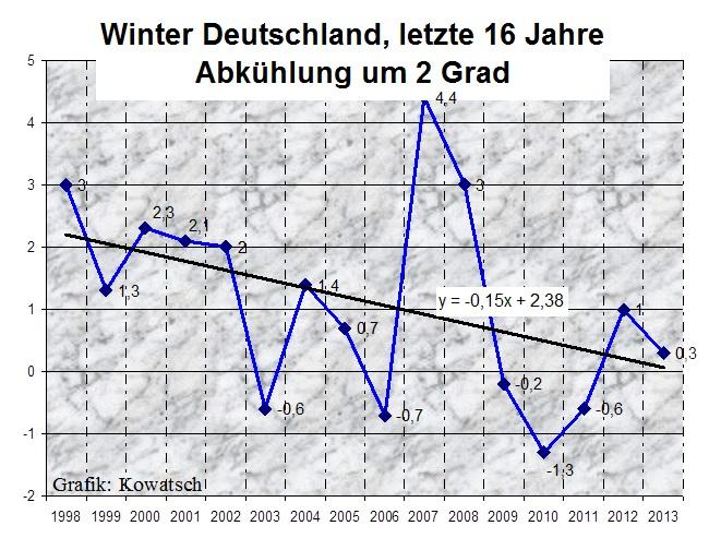die winter werden in deutschland seit einem. Black Bedroom Furniture Sets. Home Design Ideas