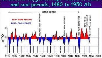 Anzeichen für eine sich verstärkende globale Abkühlung