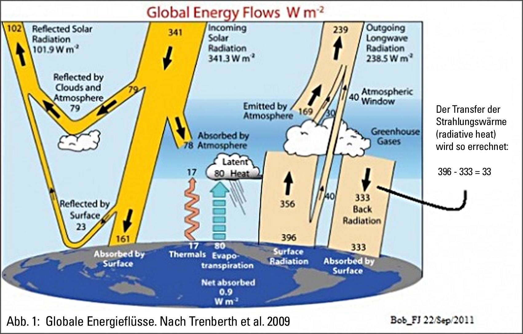 Kritik An Trenberth Energiefluss Eike Europaisches