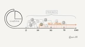 Freundschaft - 30daysdraworletter Challenge