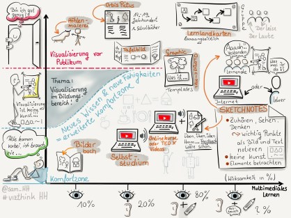 Visualisierung im Bildungsbereich