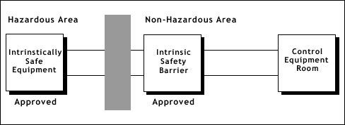 Utilizing Intrinsic Safety Techniques for Controlling