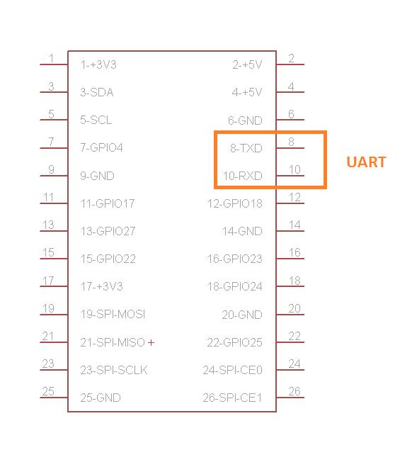 UART-Schnittstelle (Screenshot Eagle)