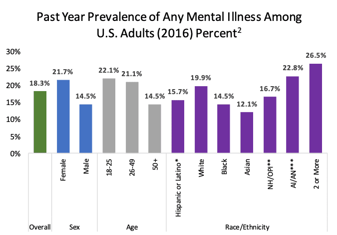 past year prevalence of any mental illness
