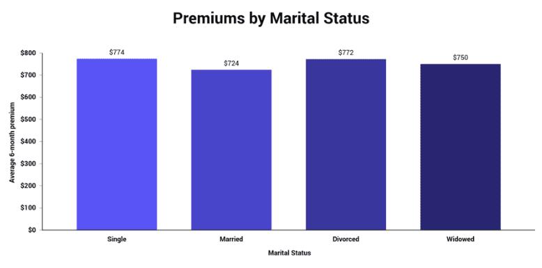 premiums by marital status