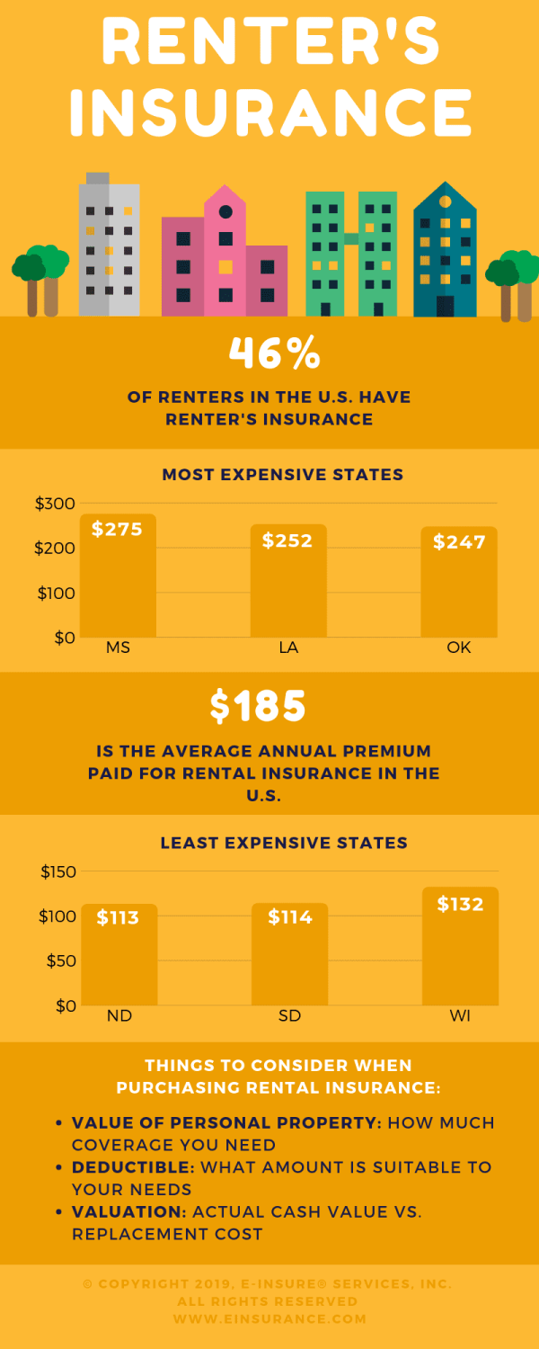 renters insurance infographics