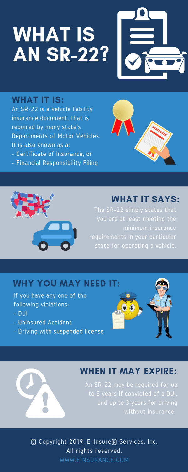 SR22 Insurance: What Does It Cover? | EINSURANCE