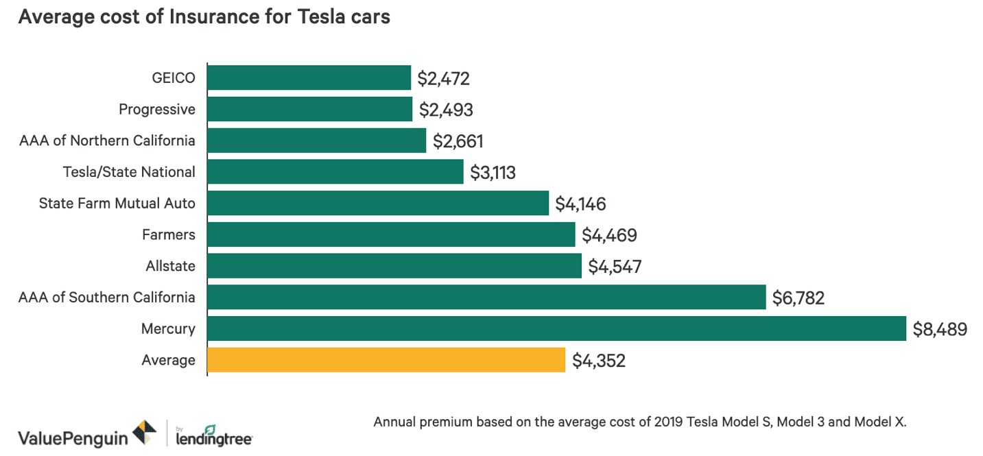 Tesla Insurance Cost Breakdown - The Ultimate Guide ...