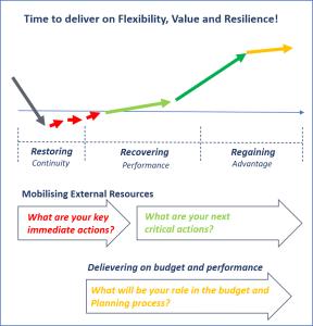 CPO Round Table, 2020-05-05: three questions diagram