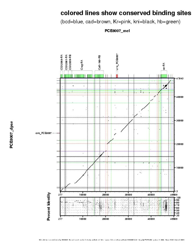 hight resolution of region plot region plot detail dotplot