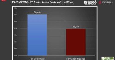 BOLSONARO 60,6% X 39,4% HADDAD (PESQUISA CRUSOÉ / EMPIRICUS)